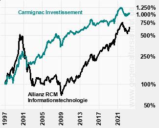 Kurve Carmignac Investissement und Allianz RCM Informationstechnologie