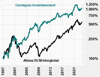 Kurve Carmignac Investissement und Allianz RCM Interglobal