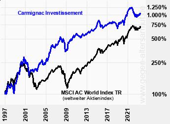 Kurve Carmignac Investissement