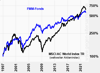 Kurve FMM Fonds