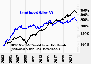Kurve Smart-Invest Helios AR