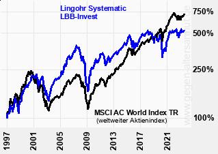 Kurve Lingohr Systematic