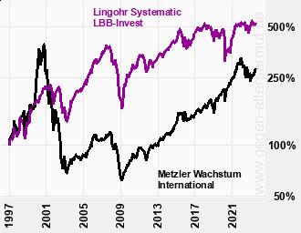 Kurve Lingohr Systematic und Metzler Wachstum International