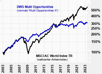 DWS Multi Opportunities FC